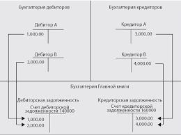 Финансы Часть Авторские колонки База знаний Мир  Вам нужен как минимум один контрольный счет для дебиторов и один контрольный счет для кредиторов