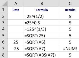 finding square roots cube roots and nth roots in excel using exponents
