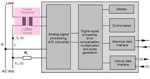 single phase watt hour meter circuit diagram images single phase digital energy meter block diagram wiring schematics