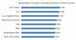 Media Bias Chart 2016 Pre Primary News Coverage Of The 2016 Presidential Race