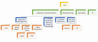 Saas Org Chart A New Organizational Chart Reinventing Communications For