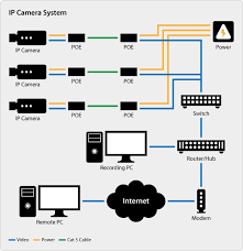 swann cctv camera wiring diagram images wiring diagram for cctv wiring diagram ip cctv poe camera