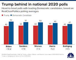 Democratic Candidate Comparison Chart How Biden Warren And Sanders Fare Vs Trump In 2020