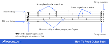 Reading on the guitar can be pretty difficult for some time signatures: How To Read Guitar Tabs For Beginners Lessons Com