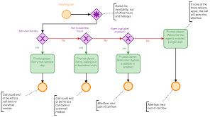 2 0 Call Flow And Automation To Process Maps Babelforce