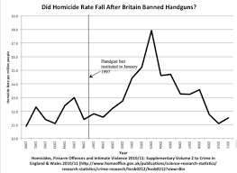gun control statistics. Unique Control Which Makes It Looks Like Homicide Spiked Around A Year After Firearms  Amendment No 2 Act 1997 Was Introduced The Decrease Afterwards Is Usually  For Gun Control Statistics W