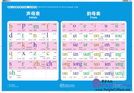 Pinyin Chart Wall Chart For Teaching Chinese As A Second Language Pinyin