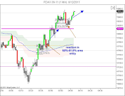 5 Minute Chart Day Trading Day Trading Blog Trading Plan Entry On 5 Min Chart 1 Min