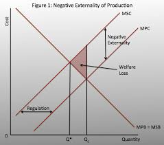 Negative Externality Graph Find An Article About A Firm That Creates Negative