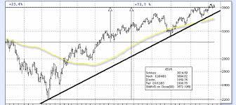 Deutsche Charts 2003 Jahresrückblick Die Börsen Charts 2003 Finanzen Faz