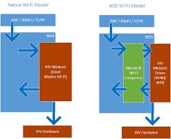 WDI IHV component model - Windows drivers | Microsoft Docs