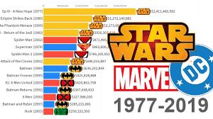 Star Wars Vs Marvel Vs Dc Most Money Grossing Movies 1977 2019