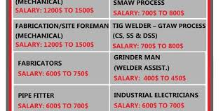 Industrial Electrician Salary Recruitment For Eppm Construction Company In Basra Iraq