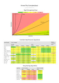 Time Complexity Chart