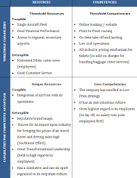 Southwest Airlines Organization Chart Southwest Airlines Swot Pestel And Five Forces Analysis