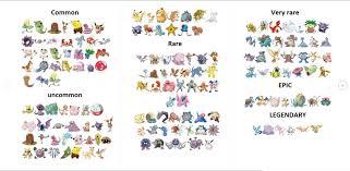 Pokemon Go Rarity List Pokemon Go Pokemon Play Pokemon