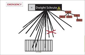 Dwight Schrute Org Chart 71 Described Dunder Mifflin Organizational Chart
