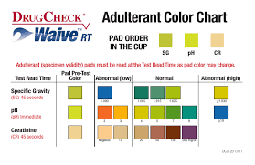Drugcheck Waive Rt Adulterant Color Chart