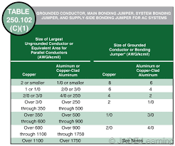 Nec Grounding Conductor Size Related Keywords Suggestions