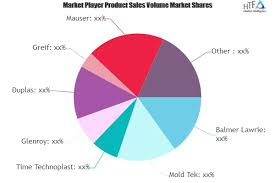 Lubricant Packaging Market To See Huge Growth By 2025