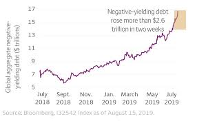 Global Bond Yields Chart Negative Bond Yields Try To Stay Positive Traders Insight