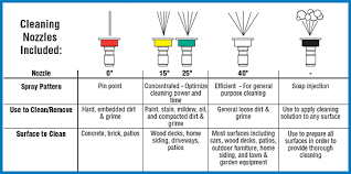 Power Washer Nozzle Chart Refer To Chart Below To Select The Correct Nozzle For Your