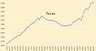 U S World Oil Production And Exxonmobil Outlook Peak