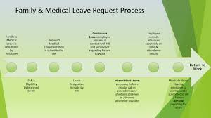 family and medical leave fa fredonia edu click here for a quick guide which details the process pictured