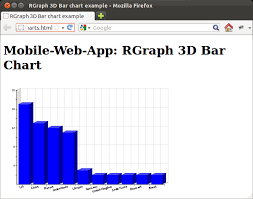 Mobile Web App Simple Example Of Rgraph 3d Bar Chart