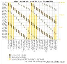 Solunar Deer Feeding Chart 41 Correct Deer Hunting Solunar Chart