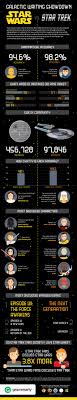 star wars vs star trek you can t force good writing  please attribute this infographic to com plagiarism checker star wars vs star trek you cant force good writing