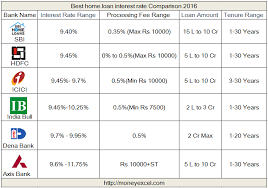 Home Loan Interest Rates Comparison Chart In India Best Home Loan Interest Rate Comparison 2016 Moneyexcel