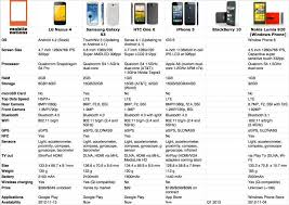 Iphone Active Comparison Chart Of The New Nexus 4 And Iphone 5