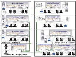 wired home network diagram wired image wiring diagram home wired network diagram home auto wiring diagram schematic on wired home network diagram