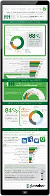 best job search apps infographic the rise of mobile job search glassdoor blog