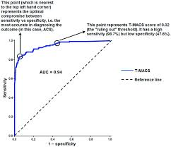 What Is An Roc Curve Emergency Medicine Journal