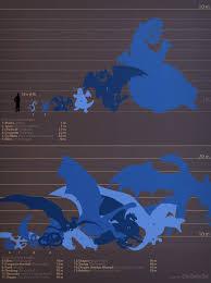 Infographic Dragon Size Comparison Chart