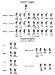 Us Army Platoon Why Do The Us Marines Have Bigger Infantry Squads Than The