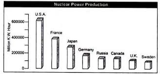 essay on nuclear power essay generation of nuclear power