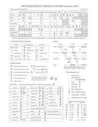 The international radiotelephony spelling alphabet, commonly known as the nato phonetic alphabet or the icao phonetic alphabet, is the most widely used radiotelephone spelling alphabet. International Phonetic Alphabet Universite Paris 3 Studocu