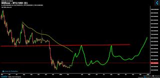Bitfinex Btc Usd Chart Published On Coinigy Com On