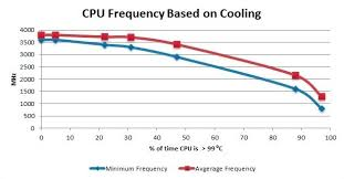Intel Cpu Gflops Chart Impact Of Temperature On Intel Cpu Performance Techspot