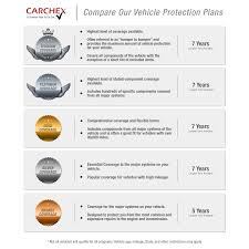 carchex vehicle protection plan