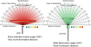 Led Light Distance Chart Technical Led Color Chart