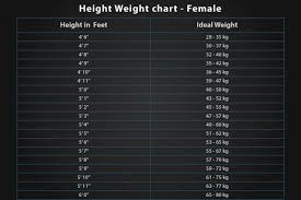 Ideal Weight Chart Female Height Weight Chart 6 Tips For Children To Increase Height