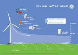 How Much Noise Does A Wind Turbine Make Ge Reports