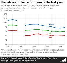 Are A Third Of Domestic Abuse Victims Men Full Fact