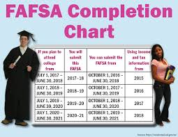 Completing The 2018 19 Fafsa Startwithfafsa Org