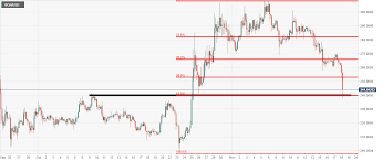 Bch Usd Technical Analysis The Crypto Price Fall Has Led