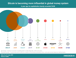 Chart Of The Day Bitcoin Is Becoming More Influential In